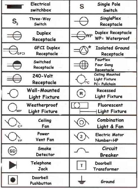 Image result for blueprint symbols   ergonomics