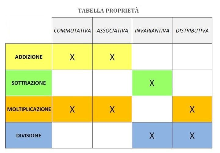 Il Corso - Competenza metodologica e didattica per sostenere l'apprendimento - Lezione 3.5 - Gli organizzatori grafici per l'apprendimento | Dislessia Amica
