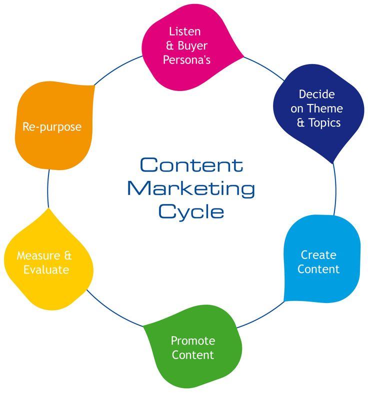 Best BB Marketing Images On   Digital Marketing