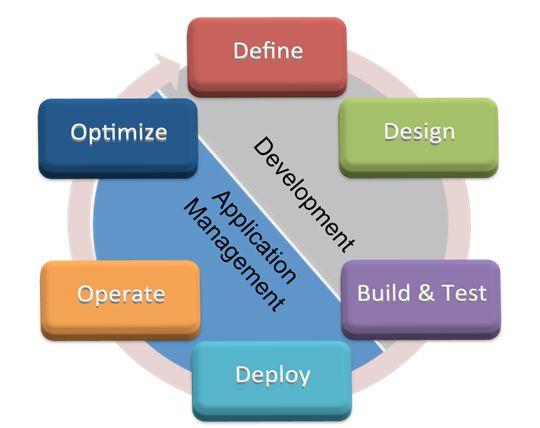 ITIL Application Management torn between development & operation
