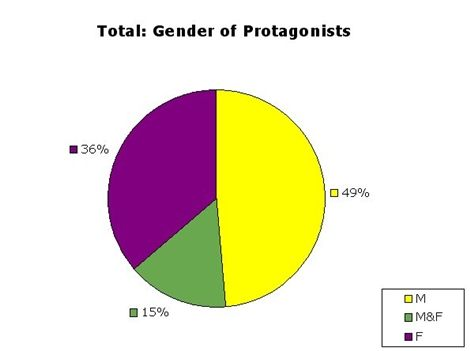 This article shows the recent predominance of female authors in YA literature. Some interesting pie charts are also included that shows even though most protagonists are male, it is female authors that dominate YA literature. The pie charts also showcase the percentage of women that win certain awards in YA. http://ladybusiness.dreamwidth.org/38016.html