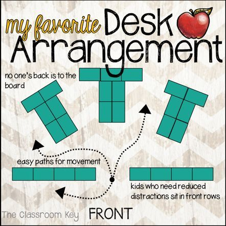 A favorite desk arrangement, no one's back is to the board, there are easy paths for movement, and kids who need reduced distractions can sit in the front.