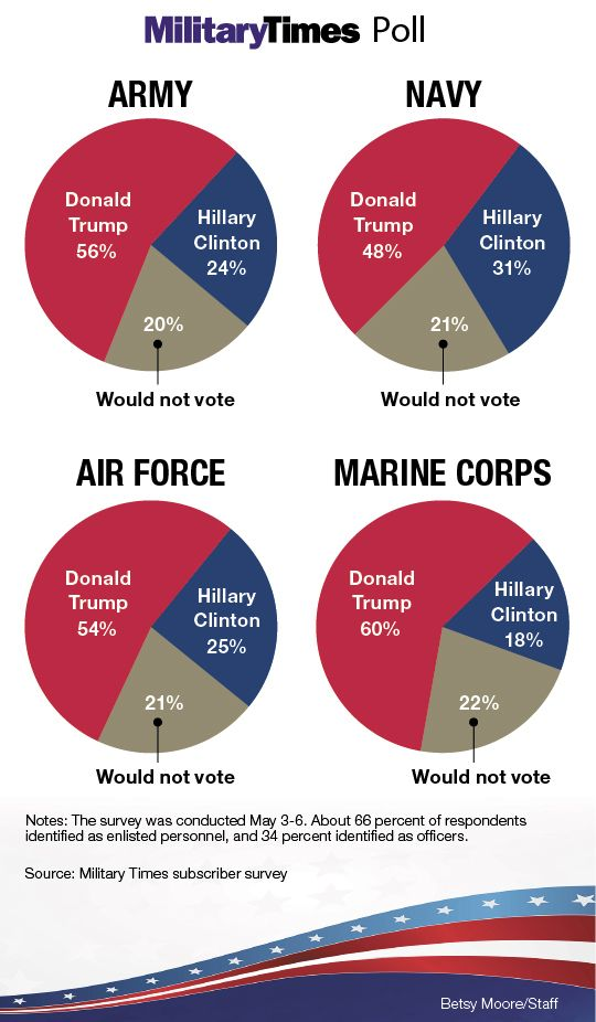 "Active Duty Military Poll: Donald Trump 54%, Hillary Clinton 25%…| The Last Refuge | 5.9.16 |""A poll of active military personnel conducted by Military Times shows Donald Trump with more than a 2-to-1 lead within the military service community. We actually saw the first statistical evidence of this surface in the Virginia Republican Primary:"""