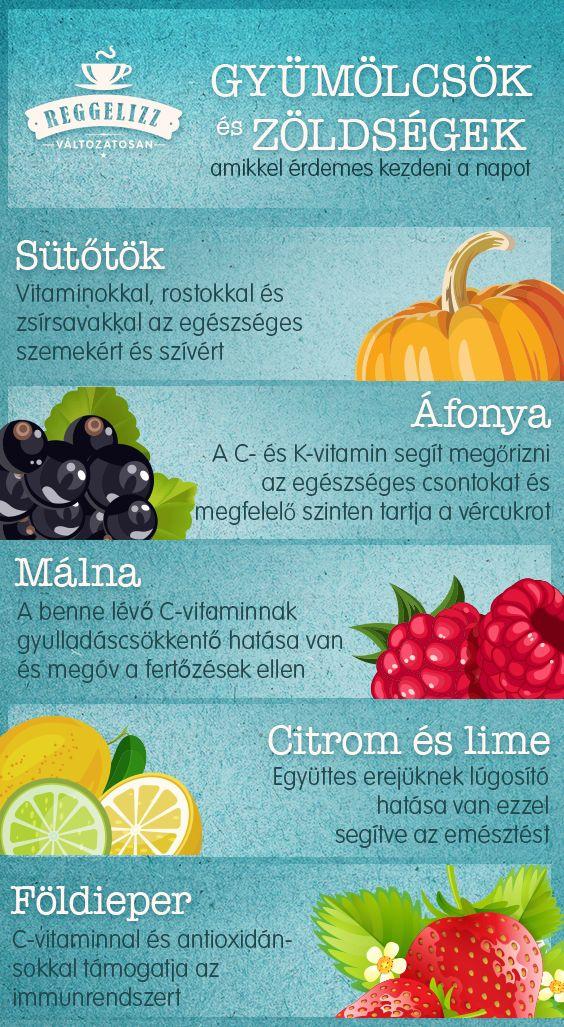 Szoktál gyümölcsöket fogyasztani? Tudtad, hogy néhány gyümölcsnek kifejezetten előnyös hatása van, ha reggelire fogyasztjuk őket? #gyumolcs #reggeli #egeszseges #tesco #tescohungary