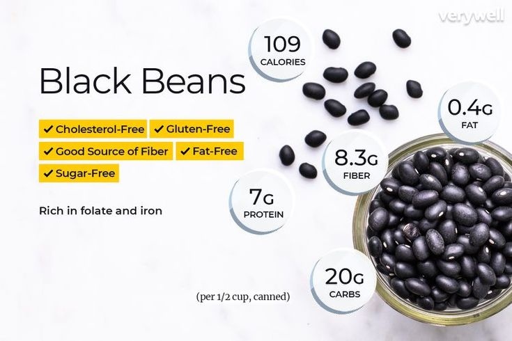 Black beans nutrition facts and health benefits with