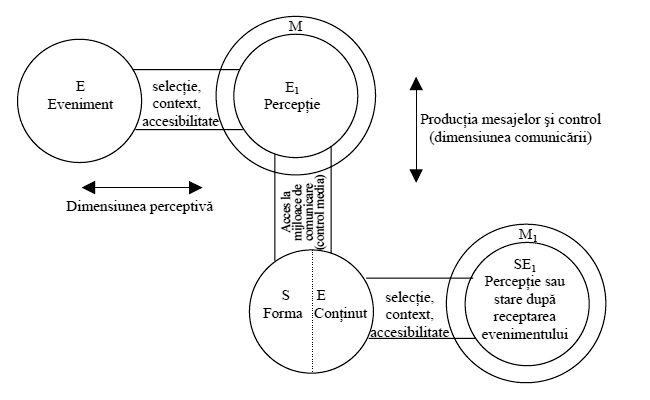 Modelul lui Gerbner