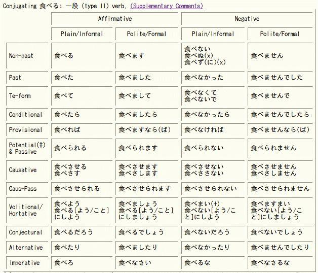 226 best Japanese images on Pinterest | Learning japanese ...