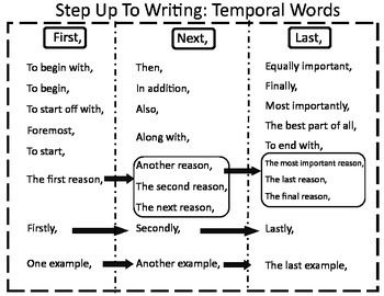 step by step writing process The 5-step writing process: from brainstorming to publishing every writer follows his or her own writing process often the process is a routine that comes naturally and is not a step-by-step guide to which writers refer.