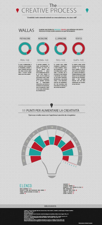 infografica: the creative process
