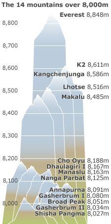 THE WORLD'S HIGHEST PEAKS