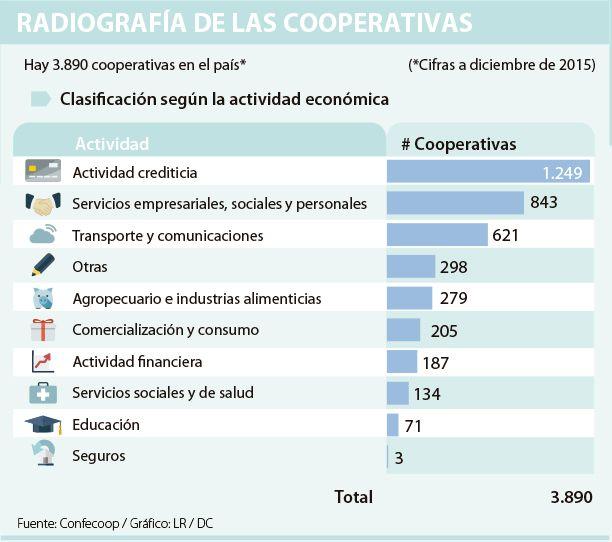 El agro es la actividad a la que apunta el cooperativismo local
