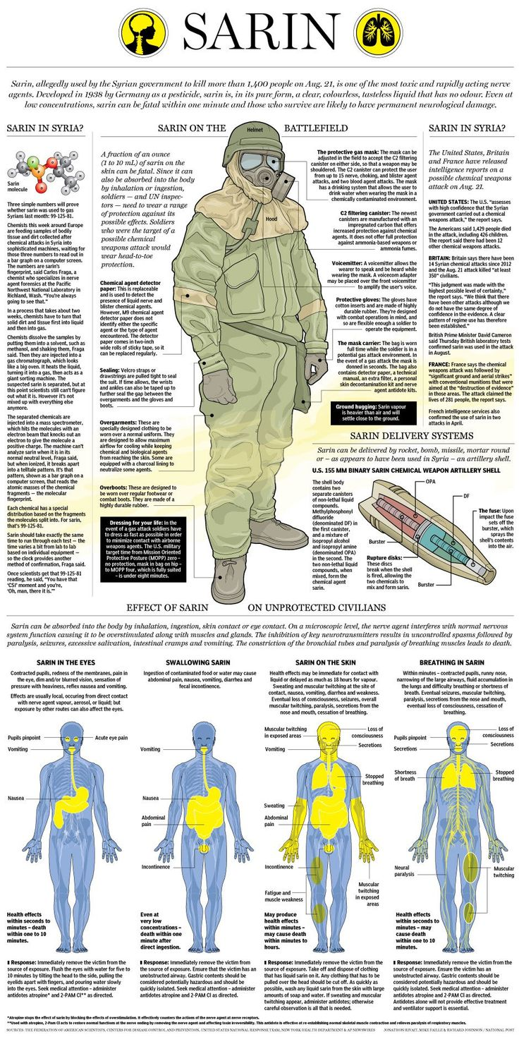 We hear a lot about Sarin these days. It is a nasty chemical that is very dangerous for us humans. Many folks talk about Sarin but don't know what it is or how it effects the human body. This infographic by the National Posts shows what Sarin is all about and how it affects us:More …