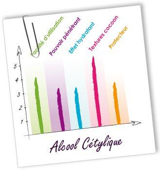 Emulsifiant Alcool cétylique   - Aroma-Zone