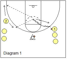 1136 best Basketball Coaching images on Pinterest
