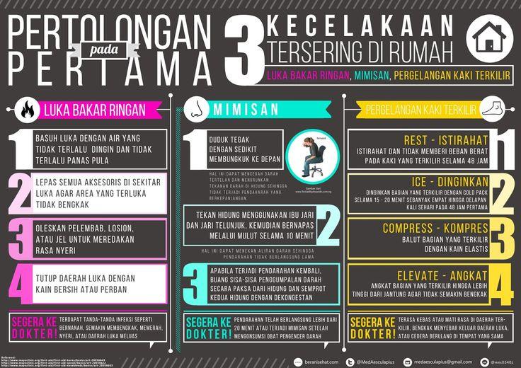 Pertolongan Pertama pada Tiga Kecelakaan Tersering di Rumah - Infografis Kesehatan