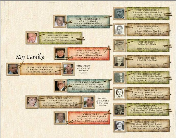 Family Tree Poster  (from Preserving Heritage)
