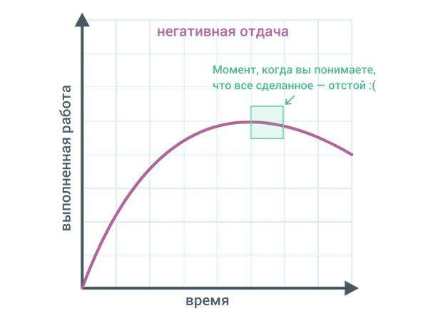 Убывающая продуктивностьНа мегаплане наткнулся на статью:Чем дольше вы...