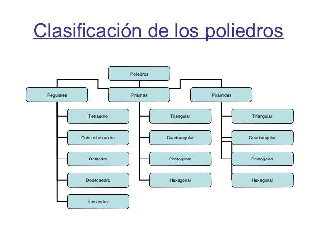 poliedros clasificacion - Buscar con Google