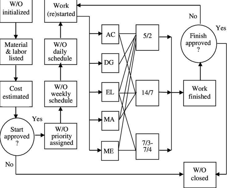 Maintenance Work Process Flow Chart di 2020