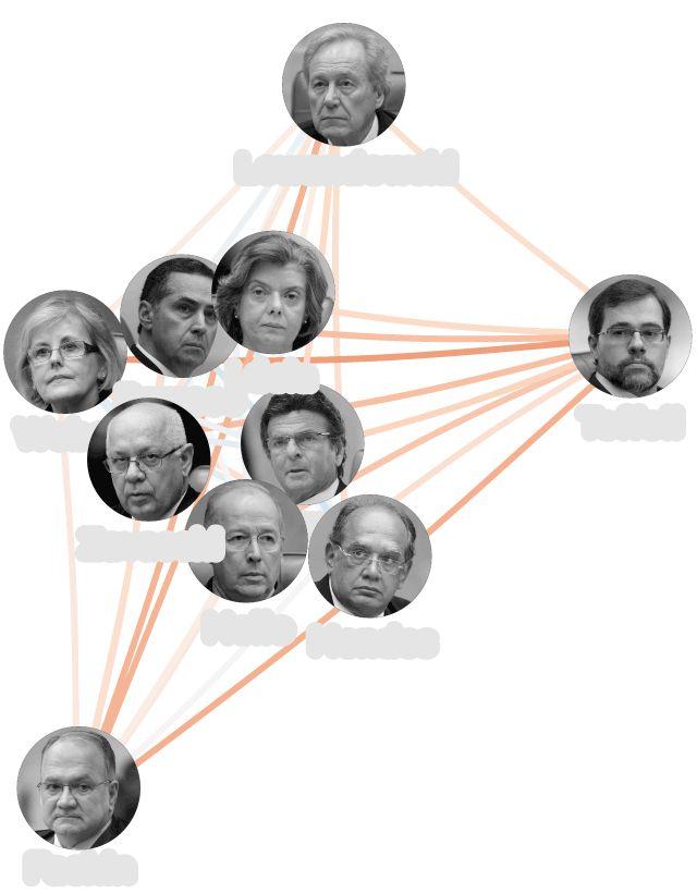 Qual é o grau de discordância e concordância entre os ministros do Supremo