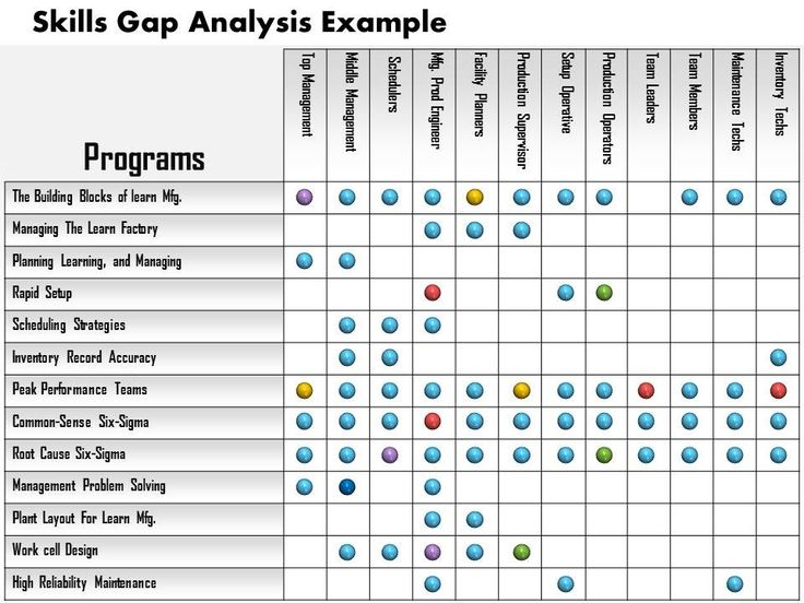 Gap analysis template mostly used in project management if you are looking for loopholes in budgeting or planning process in your organization? this is actually a process to monitor difference between targeted work and actual work, for that matter you can use Excel templates. Project management gap analysis is a process of measuring work performance …