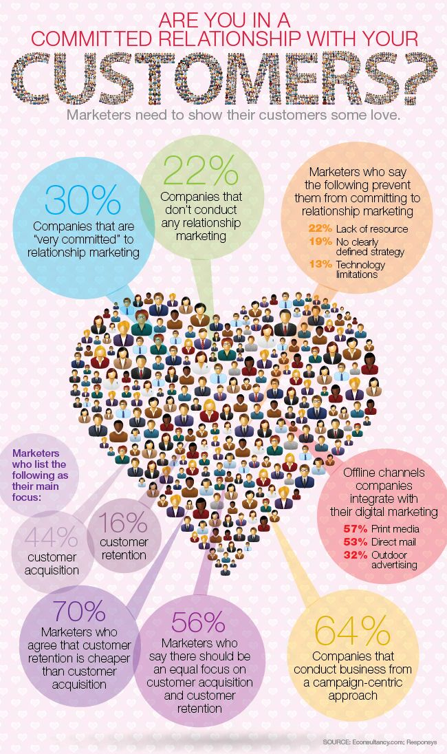 Infographic: Are You in a Committed Relationship with Your Customers? - Direct Marketing News