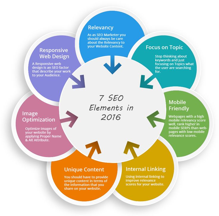 Check these 7 Key-elements in SEO which will be dominant in 2016 #Seo2016 #Seotrends #SEO.
