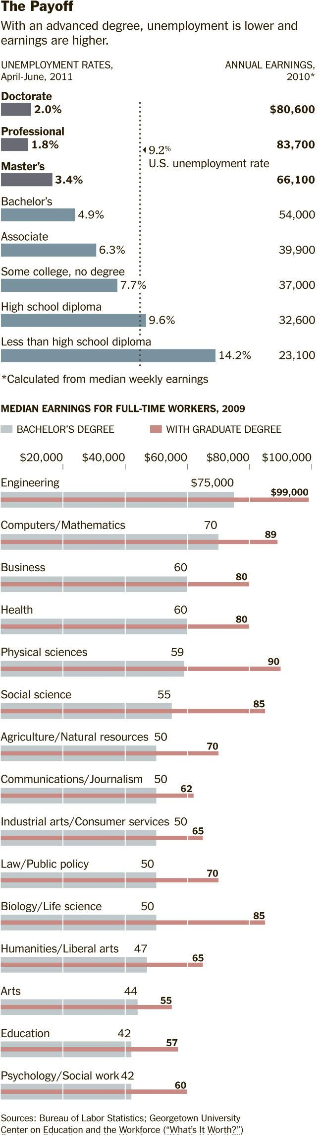 There was a discussion about if college (and college debt) is worth it.  This gives a huge answer.  Yes, a 2 year technical degree might be better than a 4 year psychology degree, but both are better than nothing.  Be ready to continue learning through out your life people.