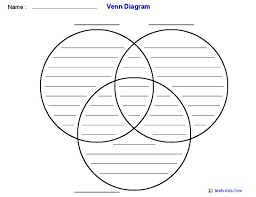 Image result for 3 circle venn diagram template