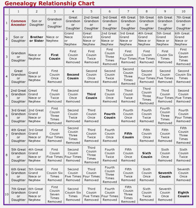 Image Result For Cousin Relationship Chart