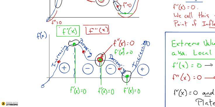 Ziteboard mathematics