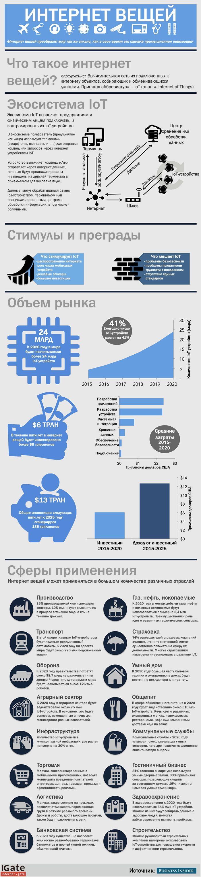 Интернет вещей изменит то, как мы живем, работаем, учимся и развлекаемся (инфографика) | Четверта влада