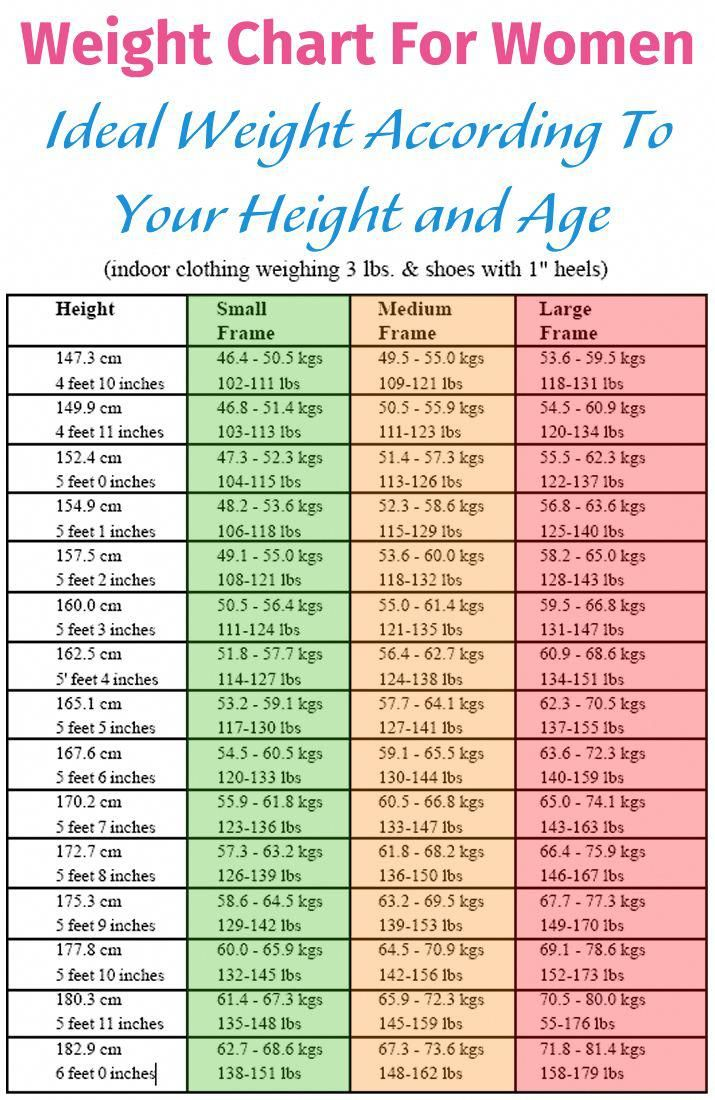 A Normal Weight Helps You Stay Healthy And To Protect Yourself