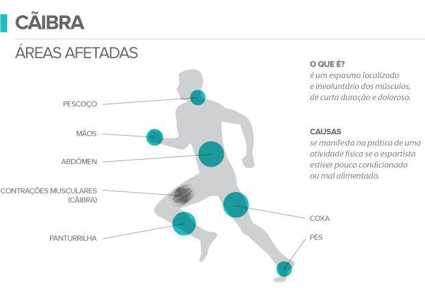 Cãibras Musculares o Que São? E Como Prevenir! - Corre Salta e Lança