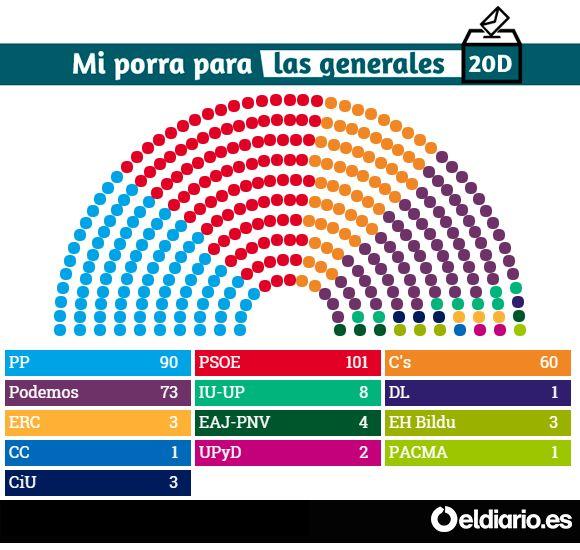 La porra de Jaime para las elecciones generales | eldiario.es