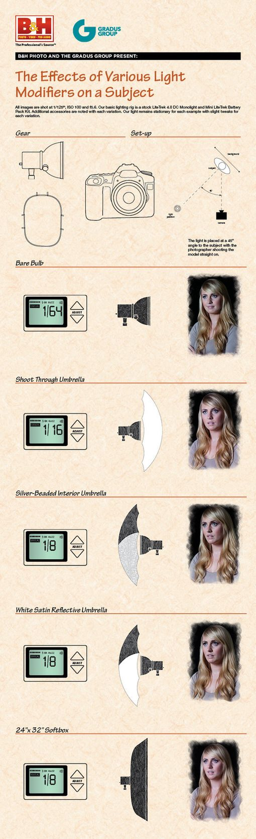 Infographic: The Effects of Various Light Modifiers on a Subject