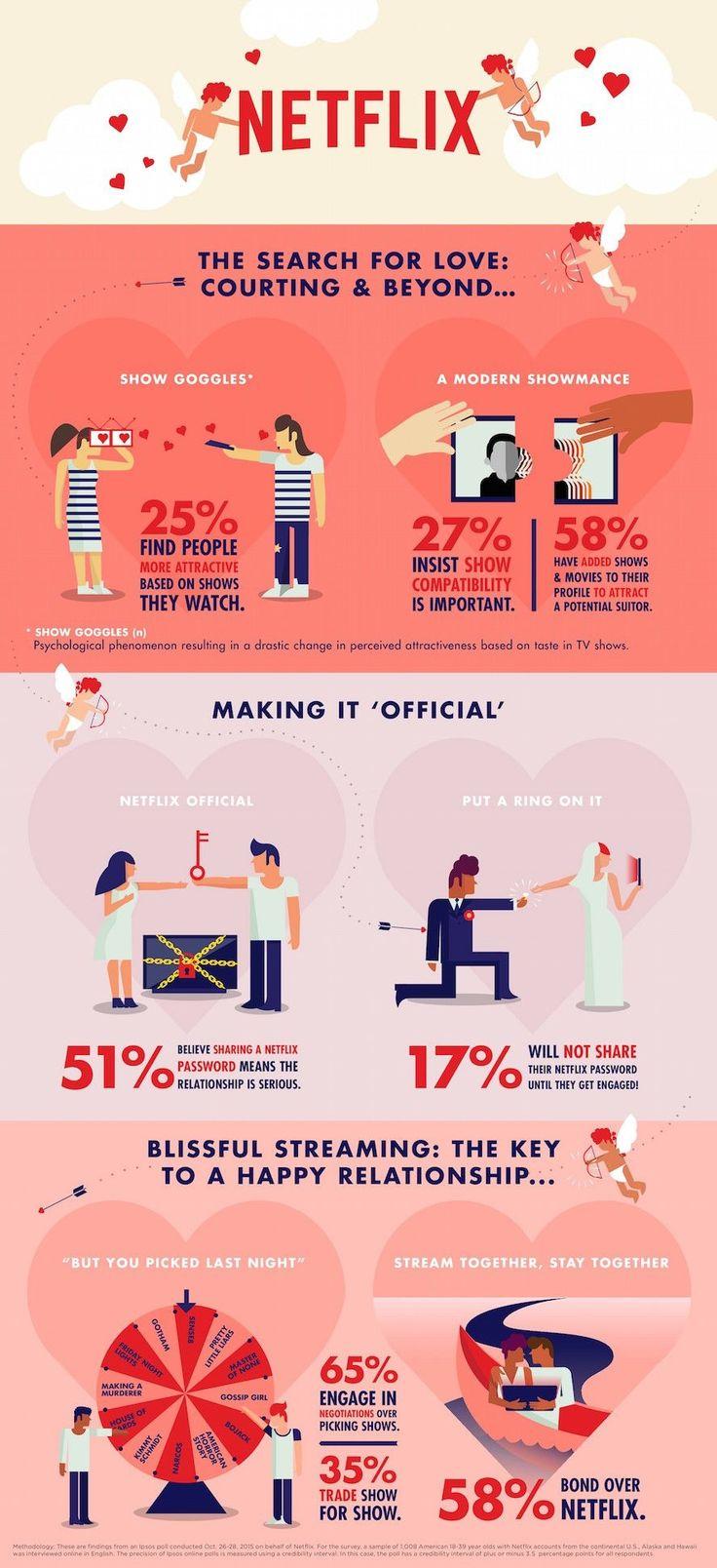 Case: Netflix and Chill?    昨年日本にも進出した、世界各地でオンラインDVDレンタル及び定額制映像ストリーミングサービスを提供するNetflix(ネットフリックス)。アメリ