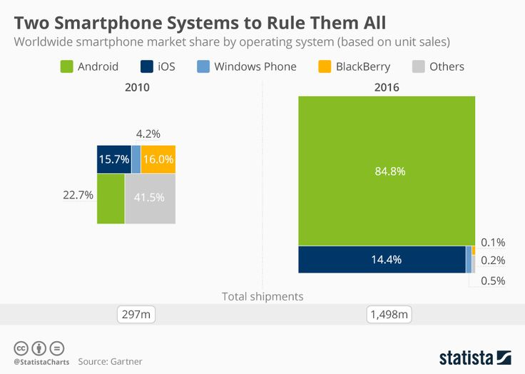 This chart breaks down global smartphone sales by operating system. https://www.statista.com/chart/3268/smartphone-os-market-share/