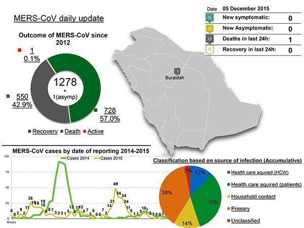 1 #MERS death. 05DEC2014 #SaudiArabia
