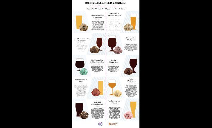 Een lijst met bier-ijs combinaties
