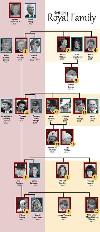 British Royal Family with numbered order in line to the throne, including Prince George