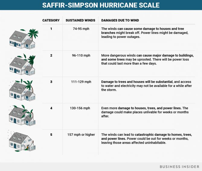 The Saffir-Simpson hurricane scale, which does not include lower-level tropical storms or tropical depressions, is based solely on maximum sustained wind.