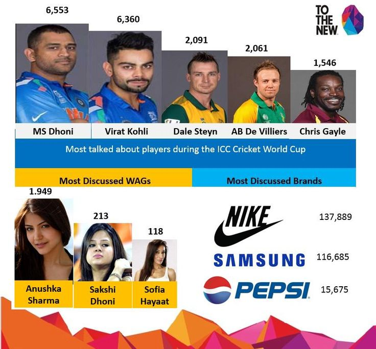 The #BuzzScore report is out! @msdhoni continues to reign the most popular #cricketers on #SocialMedia during #CWC15