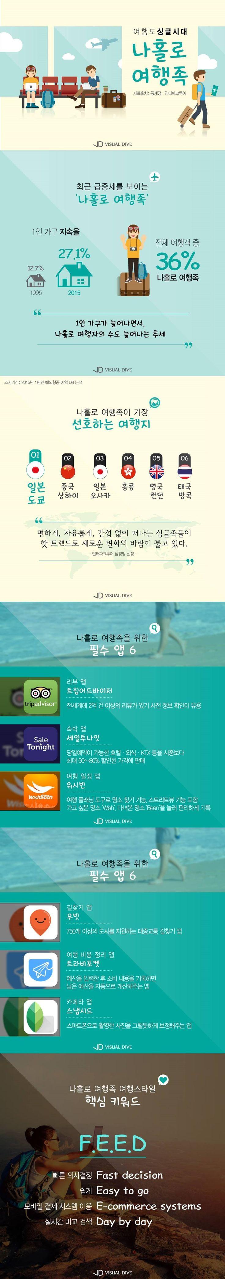 여행도 싱글시대 '나홀로 여행족' 늘어난다[인포그래픽] #travel / #Infographic ⓒ 비주얼다이브 무단 복사·전재·재배포 금지