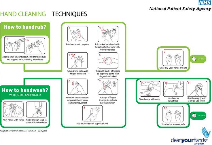 hand rub vs. hand wash Fundamentals of nursing, Nursing