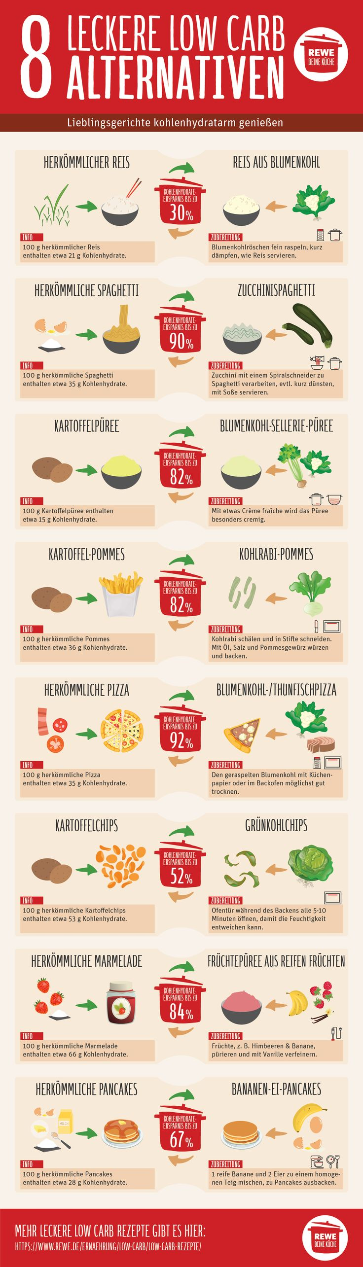 Low Carb Infografik https://www.rewe.de/ernaehrung/low-carb/