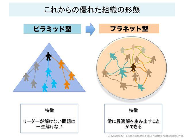 「日本一オーラのない監督」が語る、リーダーの条件-これからの時代、リーダーは「ピラミッド型」から「プラネット型」へ:日経ウーマンオンライン【私たちの働き方 From 日経DUAL】
