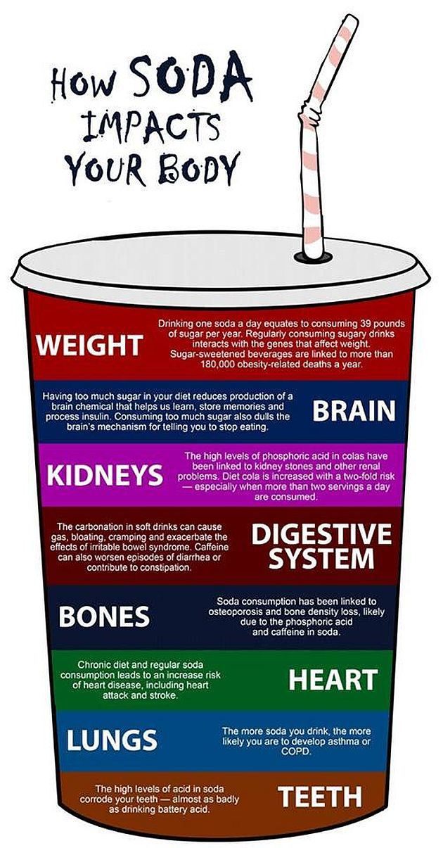 Soft drinks' effect your body as well as your TEETH! @ http://www.charlburydental.co.uk/index.html