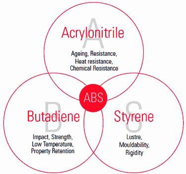 Textile Insight: Properties of Acrylonitrile Butadiene Styrene (ABS...