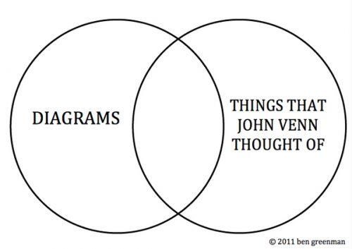 venn diagrams in teaching